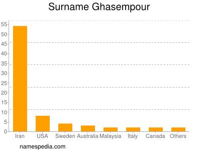 Surname Ghasempour
