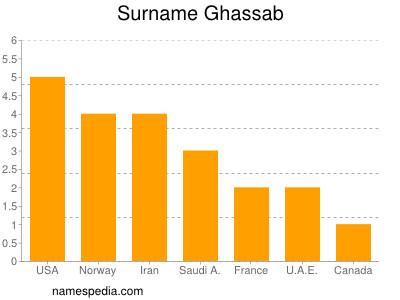 Surname Ghassab
