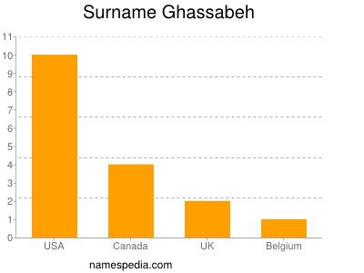 Surname Ghassabeh