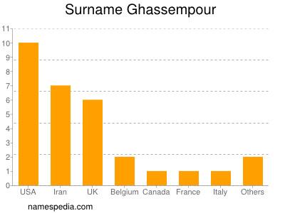 Surname Ghassempour