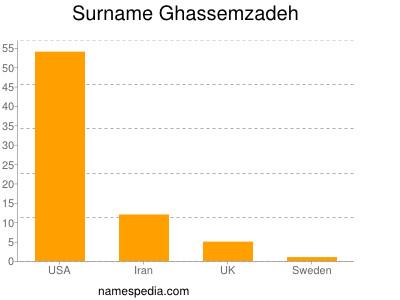 Surname Ghassemzadeh