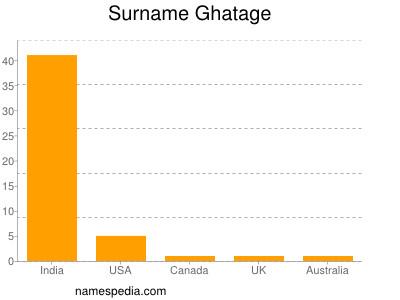Surname Ghatage