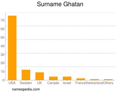 Surname Ghatan
