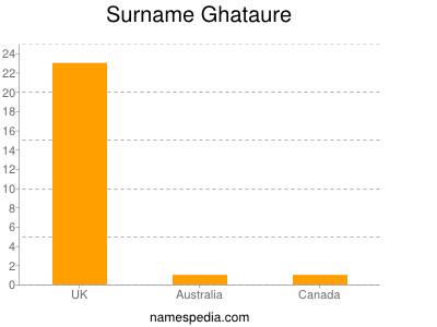 Surname Ghataure