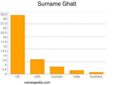 Surname Ghatt