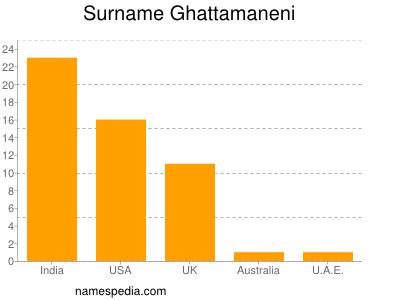 Surname Ghattamaneni