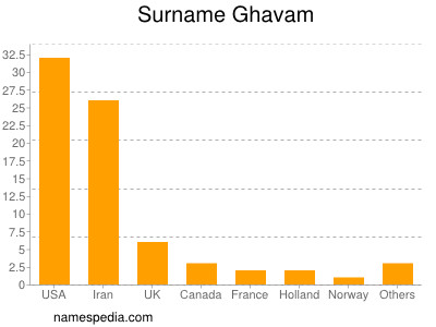 Surname Ghavam