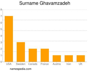 Surname Ghavamzadeh