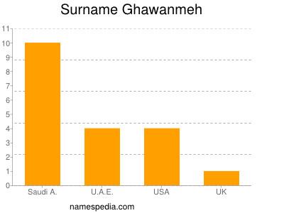 Surname Ghawanmeh