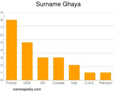 Surname Ghaya