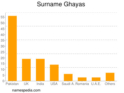 Surname Ghayas