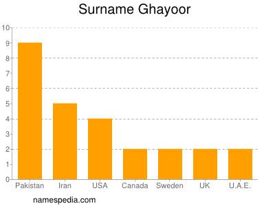 Surname Ghayoor
