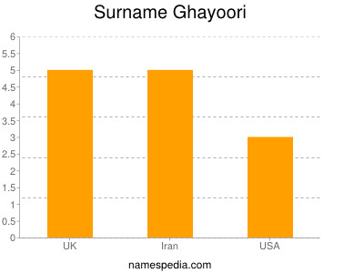Surname Ghayoori