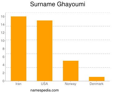 Surname Ghayoumi