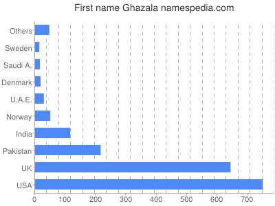 Given name Ghazala