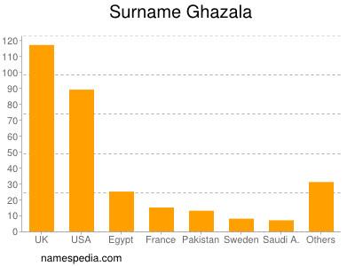 Surname Ghazala