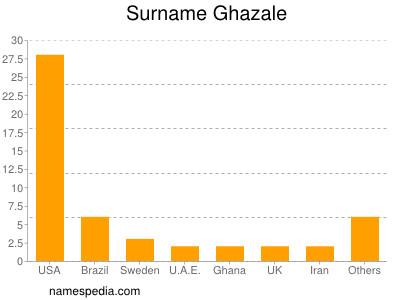 Surname Ghazale