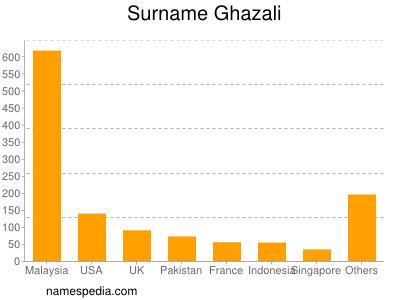 Surname Ghazali