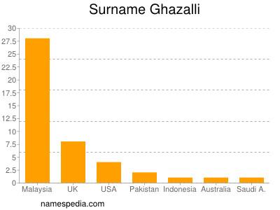 Surname Ghazalli