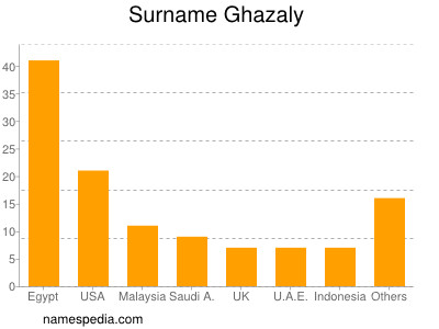 Surname Ghazaly