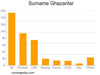 Surname Ghazanfar