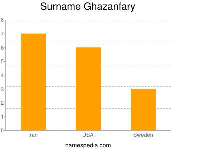 Surname Ghazanfary