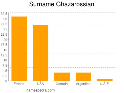 Surname Ghazarossian
