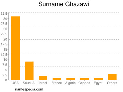 Surname Ghazawi