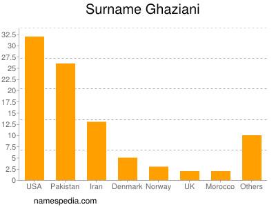 Surname Ghaziani