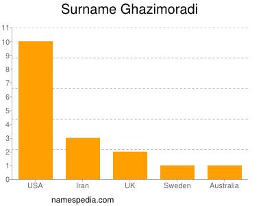 Surname Ghazimoradi