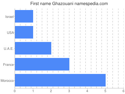Given name Ghazouani