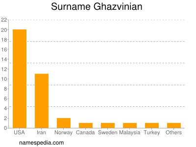 Surname Ghazvinian