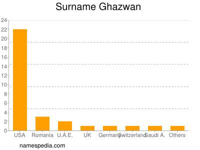 Surname Ghazwan