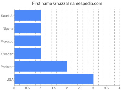 Given name Ghazzal