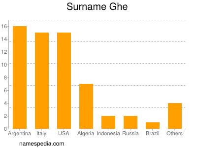 Surname Ghe
