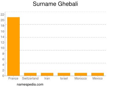 Surname Ghebali