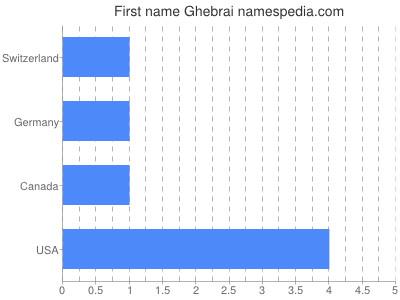 Given name Ghebrai