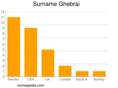 Surname Ghebrai