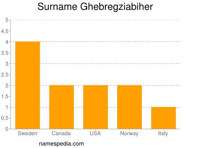 Surname Ghebregziabiher