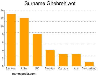 Surname Ghebrehiwot