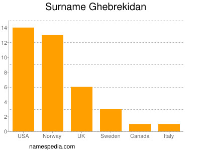 Surname Ghebrekidan
