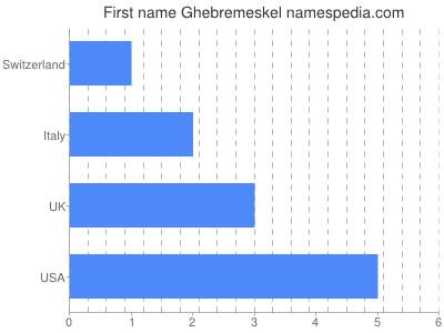 Given name Ghebremeskel