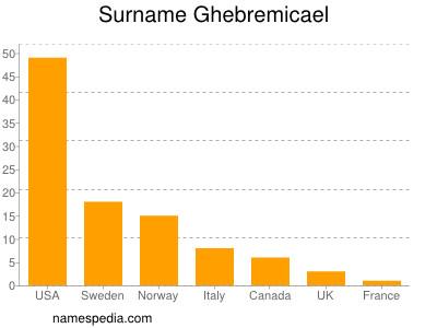 Surname Ghebremicael