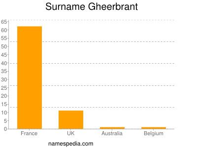 Surname Gheerbrant