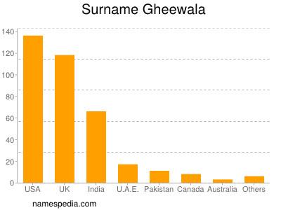 Surname Gheewala
