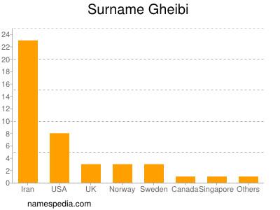 Surname Gheibi
