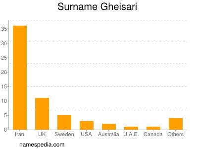 Surname Gheisari