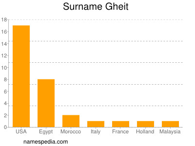 Surname Gheit
