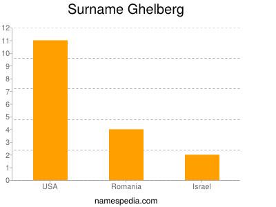 Surname Ghelberg