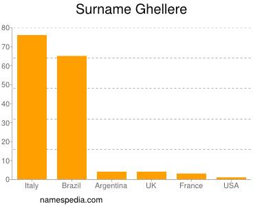 Surname Ghellere